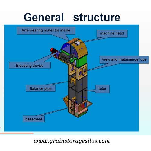 Bucket elevators Structure
